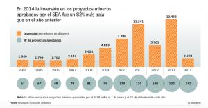 info el mercurio_proyectos mineros en SEIA